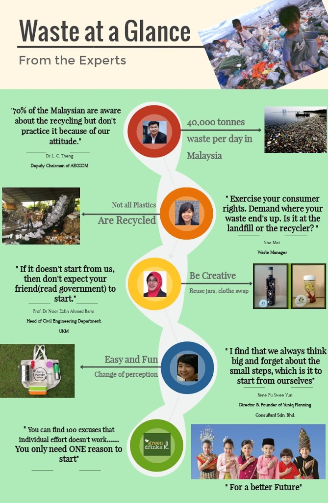 Infographics for Green Drinks KL: Waste Management – Views from Different Perspectives